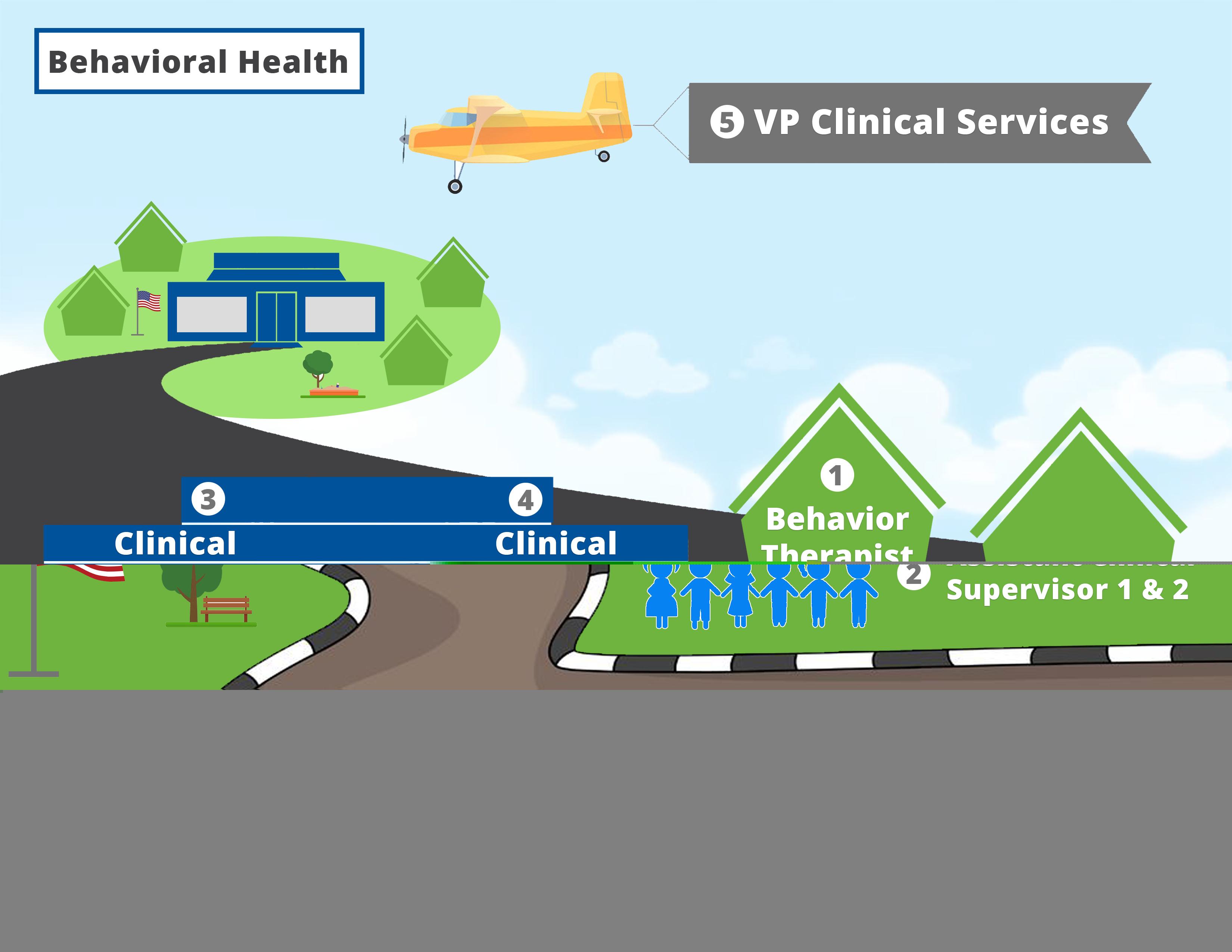 Behavioral Health Careers Infograph
